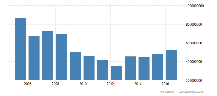 grenada gross fixed capital formation current lcu wb data