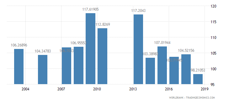 grenada gross intake rate in grade 1 male percent of relevant age group wb data
