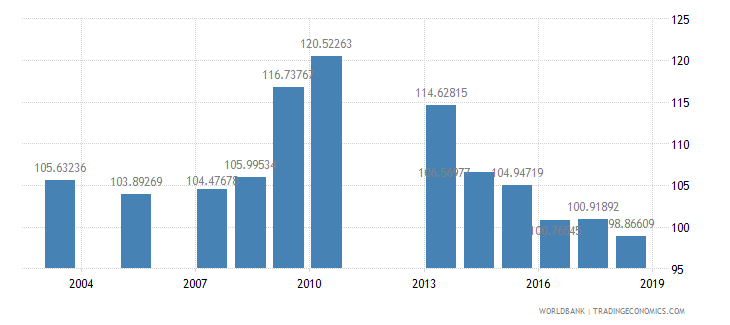 grenada gross intake rate in grade 1 total percent of relevant age group wb data