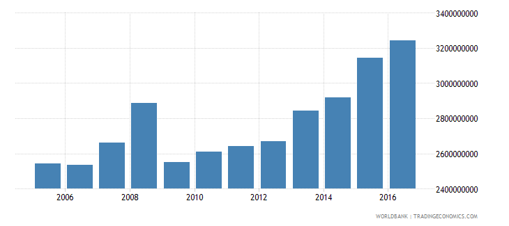 grenada gross national expenditure current lcu wb data
