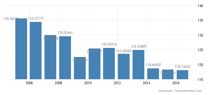 grenada gross national expenditure percent of gdp wb data
