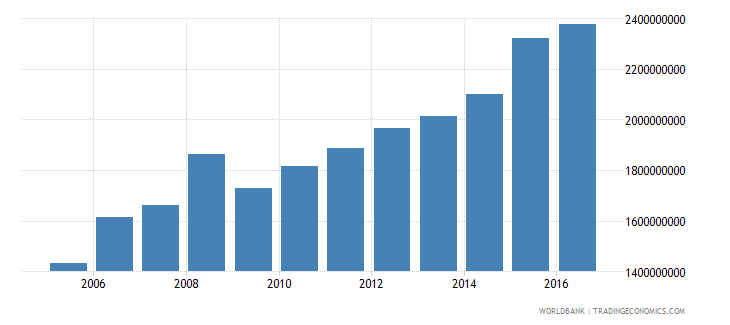 grenada household final consumption expenditure current lcu wb data