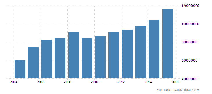 grenada household final consumption expenditure ppp us dollar wb data