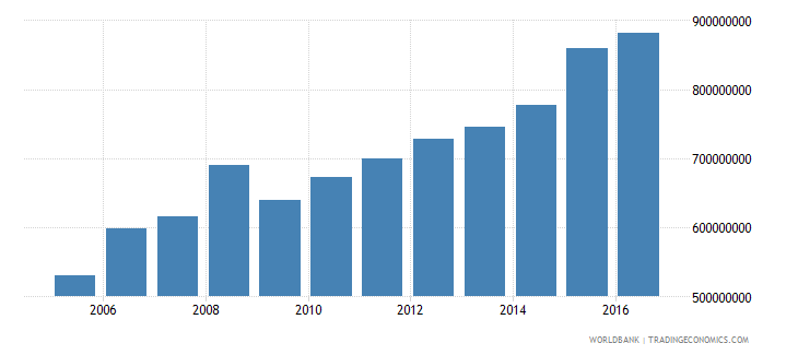 grenada household final consumption expenditure us dollar wb data