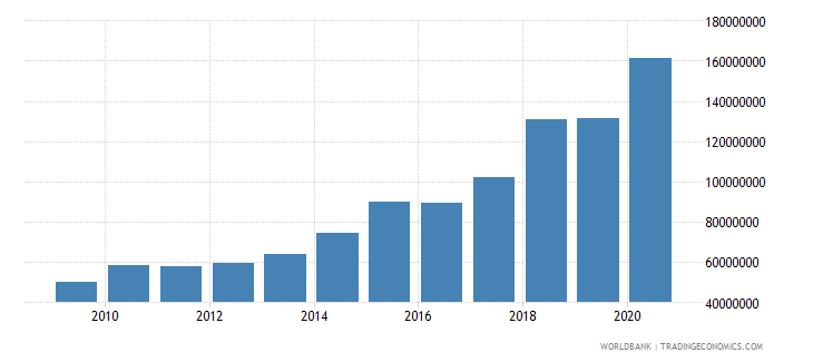 grenada ibrd loans and ida credits dod us dollar wb data