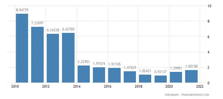 grenada ict service exports percent of service exports bop wb data