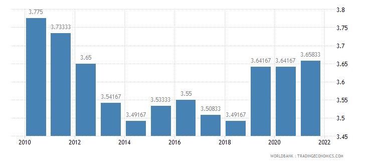 grenada ida resource allocation index 1 low to 6 high wb data
