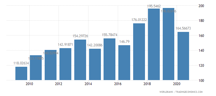 grenada import value index 2000  100 wb data