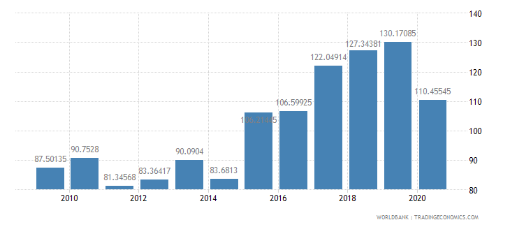 grenada import volume index 2000  100 wb data