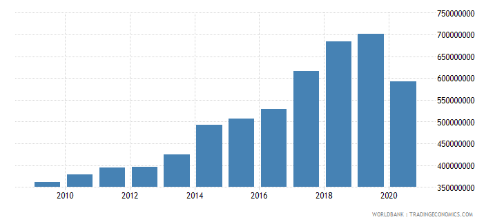grenada imports of goods and services us dollar wb data