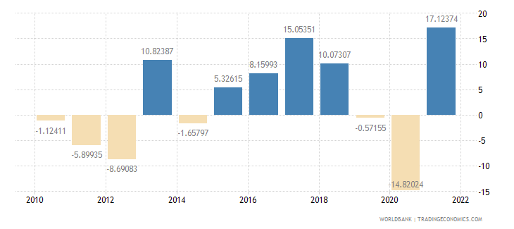 grenada industry value added annual percent growth wb data