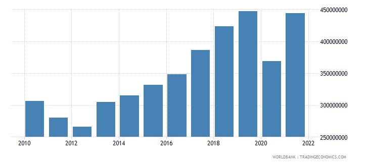 grenada industry value added current lcu wb data