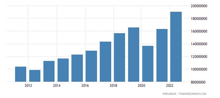 grenada industry value added us dollar wb data