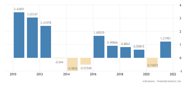 grenada inflation consumer prices annual percent wb data