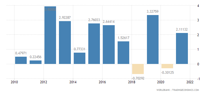 grenada inflation gdp deflator annual percent wb data