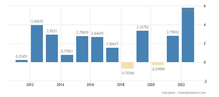 grenada inflation gdp deflator annual percent wb data
