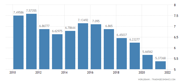 grenada interest rate spread lending rate minus deposit rate percent wb data