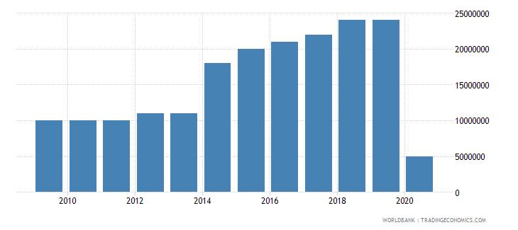 grenada international tourism expenditures for travel items us dollar wb data