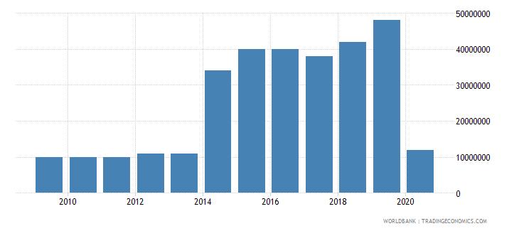 grenada international tourism expenditures us dollar wb data