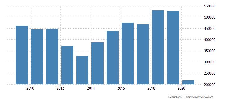 grenada international tourism number of arrivals wb data