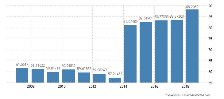 grenada international tourism receipts percent of total exports wb data