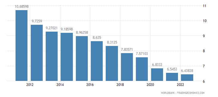 grenada lending interest rate percent wb data
