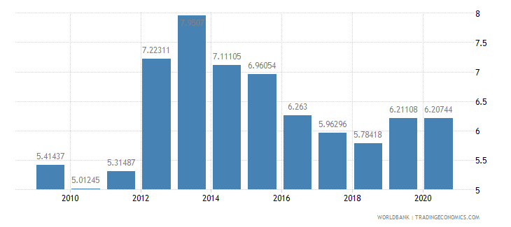 grenada liner shipping connectivity index maximum value in 2004  100 wb data
