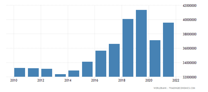 grenada manufacturing value added constant 2000 us dollar wb data