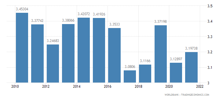 grenada manufacturing value added percent of gdp wb data