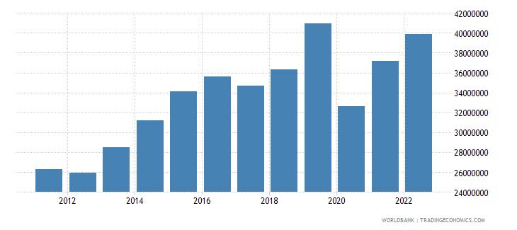 grenada manufacturing value added us dollar wb data