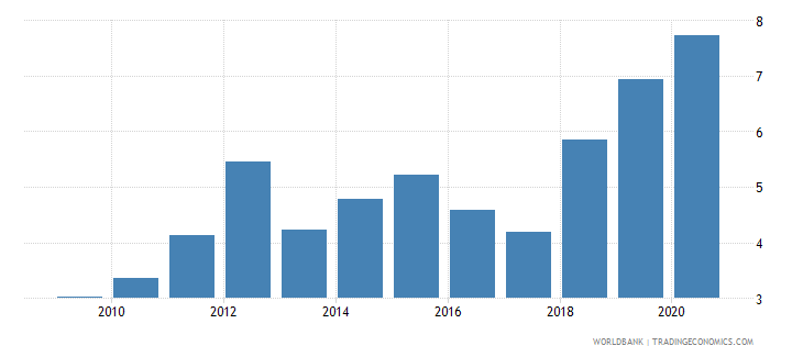 grenada merchandise exports by the reporting economy residual percent of total merchandise exports wb data
