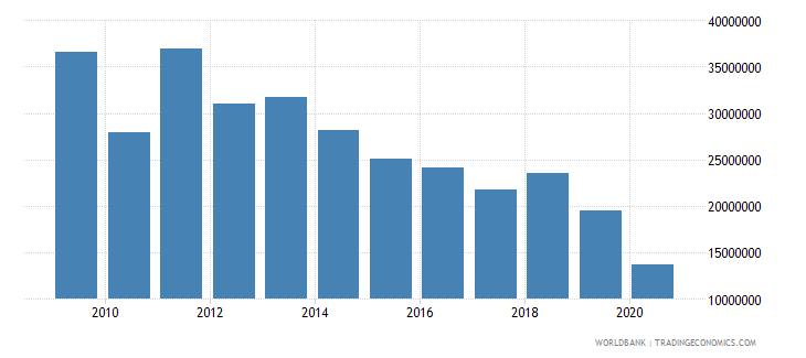 grenada merchandise exports by the reporting economy us dollar wb data