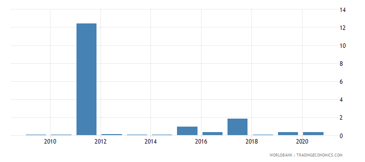 grenada merchandise exports to developing economies in south asia percent of total merchandise exports wb data