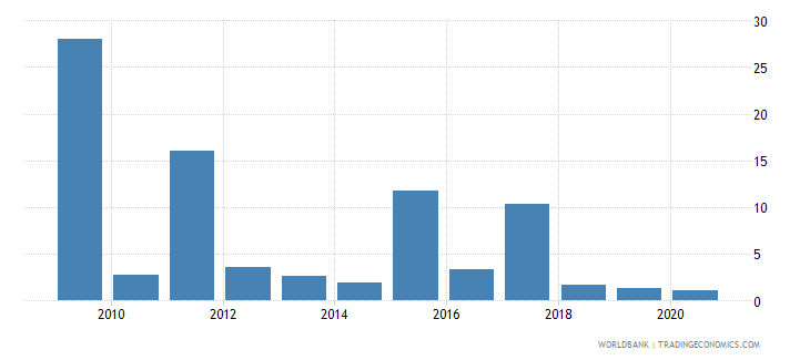 grenada merchandise exports to developing economies outside region percent of total merchandise exports wb data