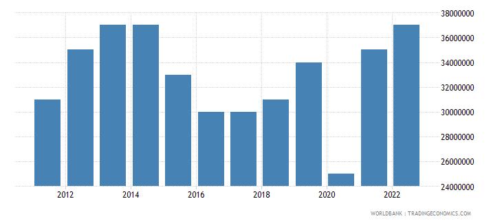 grenada merchandise exports us dollar wb data