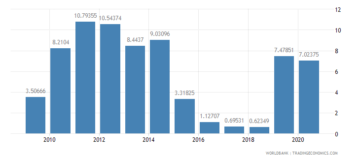 grenada merchandise imports by the reporting economy residual percent of total merchandise imports wb data