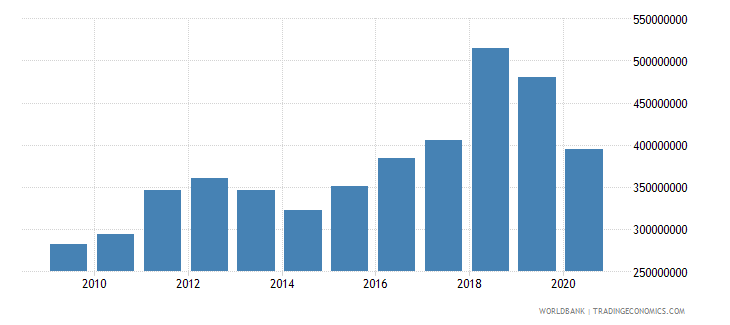 grenada merchandise imports by the reporting economy us dollar wb data