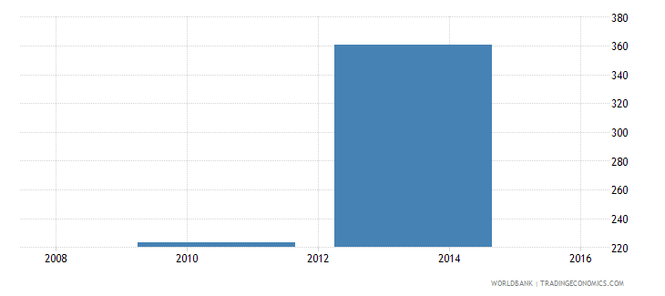 grenada minimum wage for a 19 year old worker or an apprentice us$ month wb data
