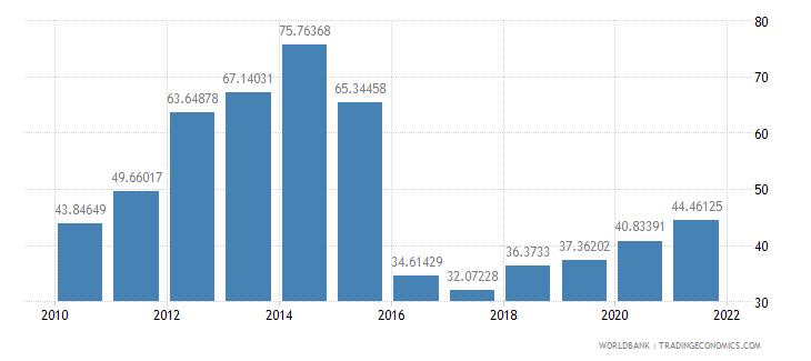 grenada multilateral debt service percent of public and publicly guaranteed debt service wb data