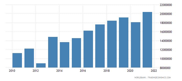 grenada multilateral debt service tds us dollar wb data