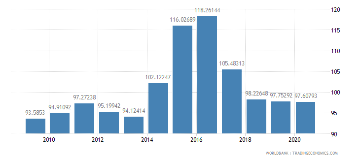 grenada net barter terms of trade index 2000  100 wb data