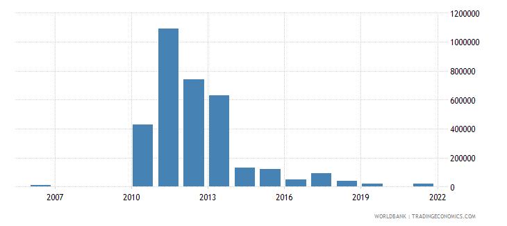 grenada net bilateral aid flows from dac donors australia us dollar wb data