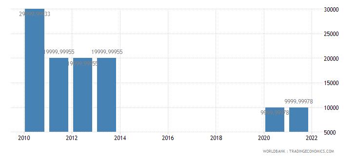 grenada net bilateral aid flows from dac donors austria us dollar wb data