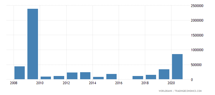 grenada net bilateral aid flows from dac donors canada us dollar wb data