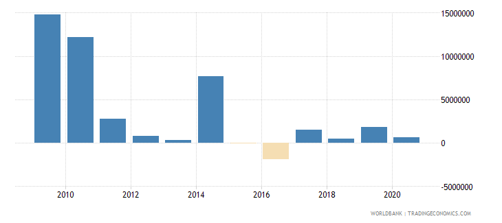 grenada net bilateral aid flows from dac donors european commission us dollar wb data