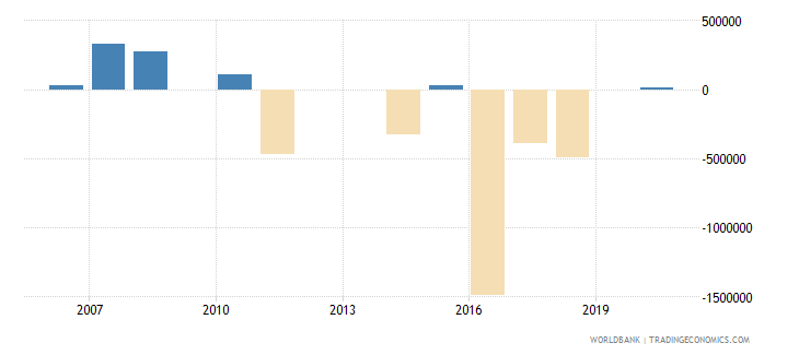 grenada net bilateral aid flows from dac donors france us dollar wb data