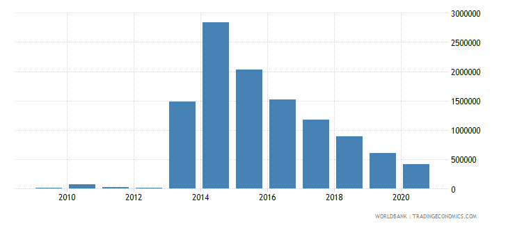 grenada net bilateral aid flows from dac donors germany us dollar wb data