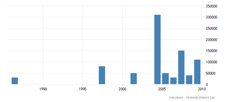 grenada net bilateral aid flows from dac donors ireland us dollar wb data