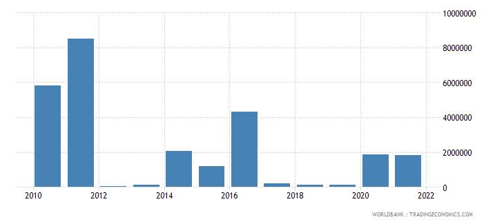 grenada net bilateral aid flows from dac donors japan us dollar wb data