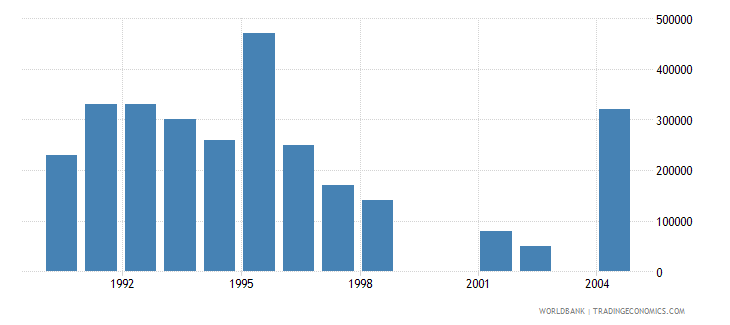 grenada net bilateral aid flows from dac donors netherlands us dollar wb data